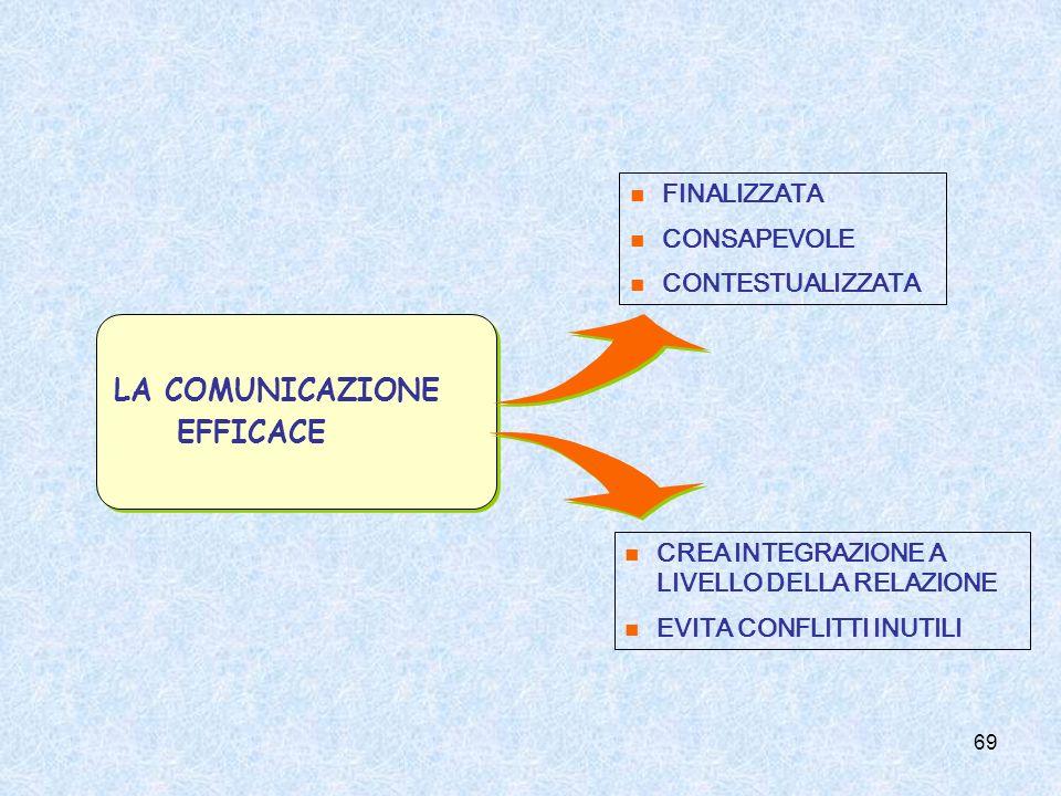 69 LA COMUNICAZIONE EFFICACE LA COMUNICAZIONE EFFICACE FINALIZZATA CONSAPEVOLE CONTESTUALIZZATA CREA INTEGRAZIONE A LIVELLO DELLA RELAZIONE EVITA CONF