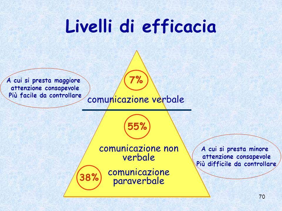 70 comunicazione verbale A cui si presta maggiore attenzione consapevole Più facile da controllare A cui si presta minore attenzione consapevole Più difficile da controllare comunicazione non verbale comunicazione paraverbale 7% 55% 38% Livelli di efficacia
