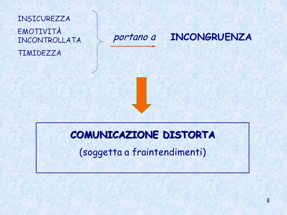 8 INSICUREZZA EMOTIVITÀ INCONTROLLATA TIMIDEZZA portano a INCONGRUENZA COMUNICAZIONE DISTORTA (soggetta a fraintendimenti)