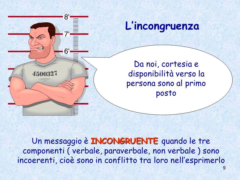 9 Lincongruenza INCONGRUENTE Un messaggio è INCONGRUENTE quando le tre componenti ( verbale, paraverbale, non verbale ) sono incoerenti, cioè sono in conflitto tra loro nellesprimerlo Da noi, cortesia e disponibilità verso la persona sono al primo posto