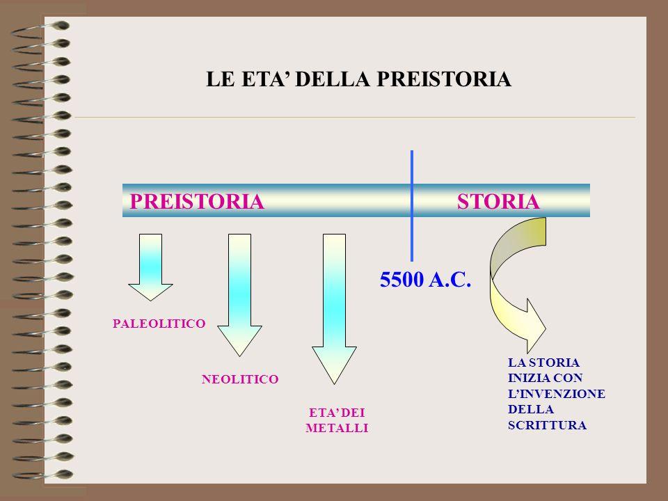 LE ETA DELLA PREISTORIA PREISTORIA STORIA 5500 A.C. PALEOLITICO NEOLITICO ETA DEI METALLI