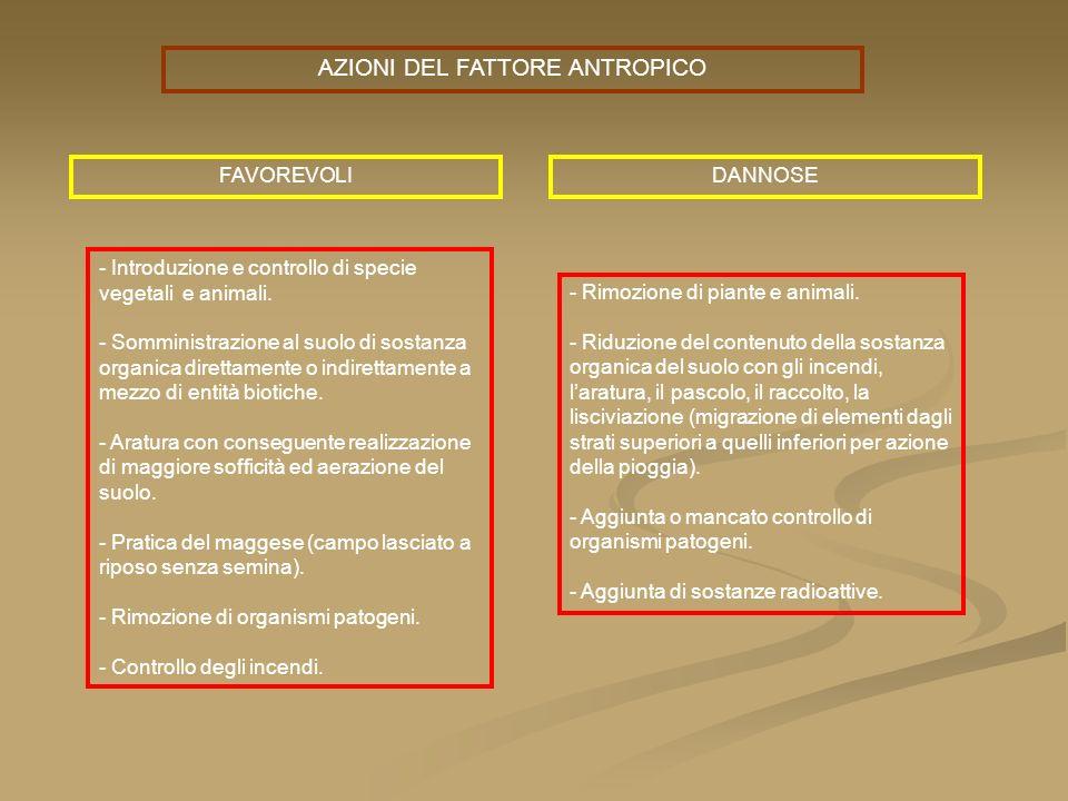 AZIONI DEL FATTORE ANTROPICO FAVOREVOLIDANNOSE - Introduzione e controllo di specie vegetali e animali. - Somministrazione al suolo di sostanza organi