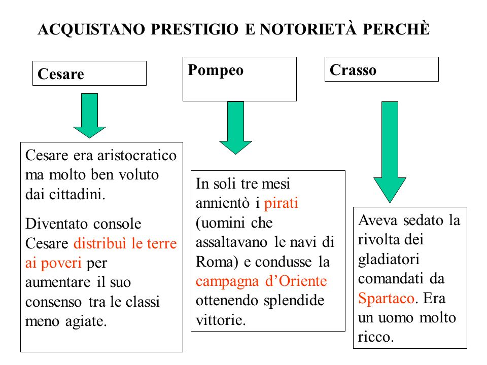 Cesare PompeoCrasso ACQUISTANO PRESTIGIO E NOTORIETÀ PERCHÈ Cesare era aristocratico ma molto ben voluto dai cittadini. Diventato console Cesare distr