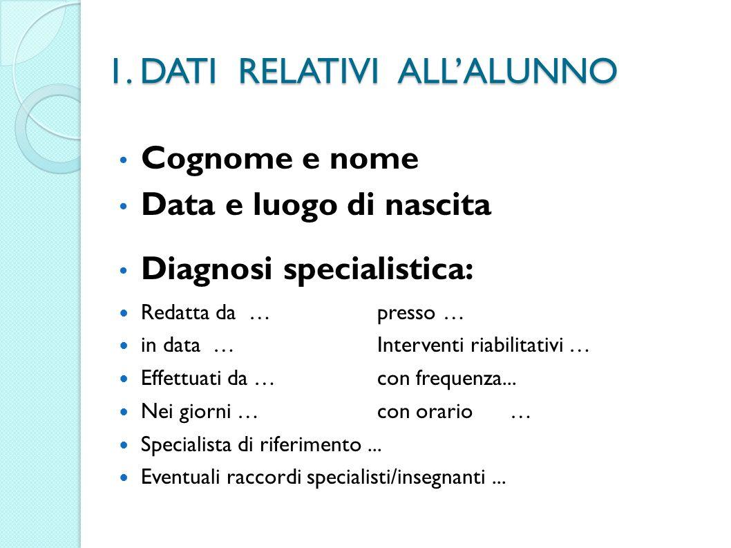 1. DATI RELATIVI ALLALUNNO Cognome e nome Data e luogo di nascita Diagnosi specialistica: Redatta da …presso … in data …Interventi riabilitativi … Eff