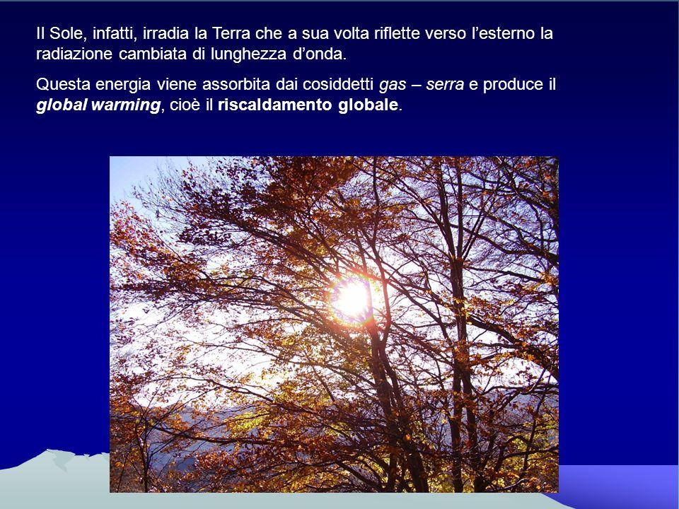 Il Sole, infatti, irradia la Terra che a sua volta riflette verso lesterno la radiazione cambiata di lunghezza donda. Questa energia viene assorbita d