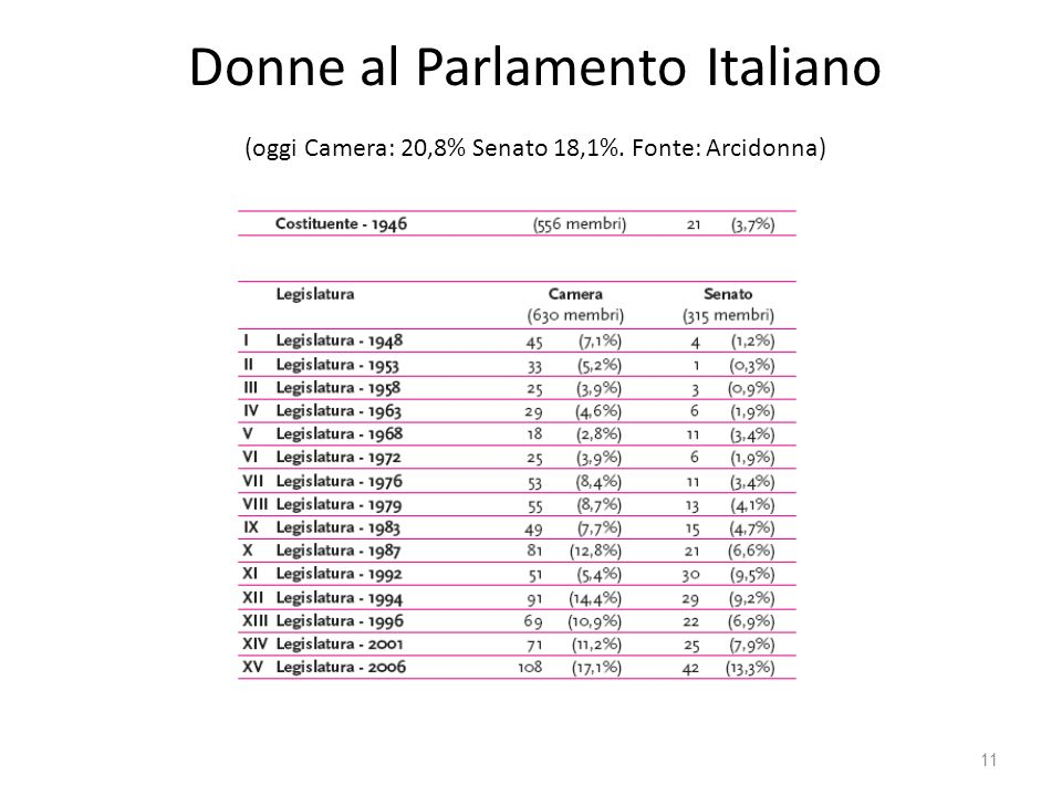 Donne al Parlamento Italiano (oggi Camera: 20,8% Senato 18,1%. Fonte: Arcidonna) 11