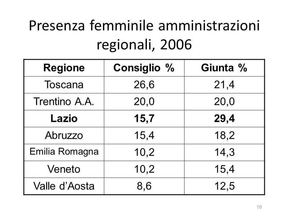 Presenza femminile amministrazioni regionali, 2006 RegioneConsiglio %Giunta % Toscana26,621,4 Trentino A.A.20,0 Lazio15,729,4 Abruzzo15,418,2 Emilia R