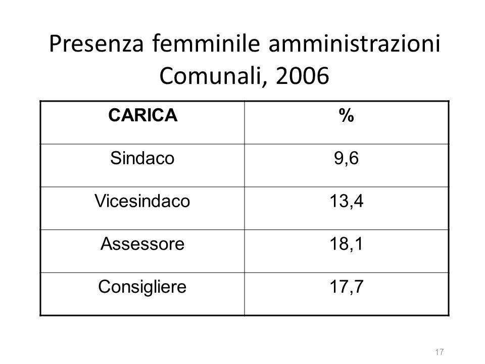 Presenza femminile amministrazioni Comunali, 2006 CARICA% Sindaco9,6 Vicesindaco13,4 Assessore18,1 Consigliere17,7 17