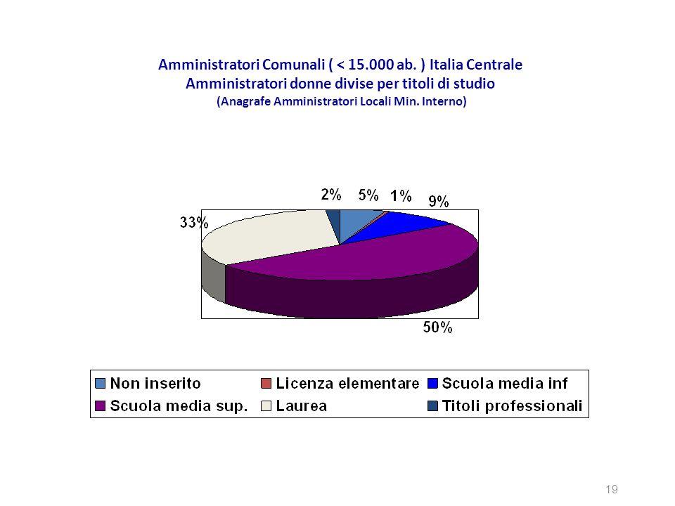 Amministratori Comunali ( < 15.000 ab. ) Italia Centrale Amministratori donne divise per titoli di studio (Anagrafe Amministratori Locali Min. Interno