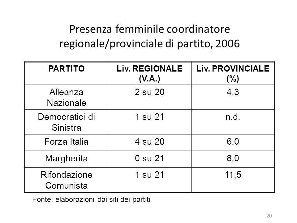 Presenza femminile coordinatore regionale/provinciale di partito, 2006 PARTITOLiv. REGIONALE (V.A.) Liv. PROVINCIALE (%) Alleanza Nazionale 2 su 204,3