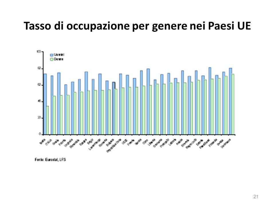 Tasso di occupazione per genere nei Paesi UE 21