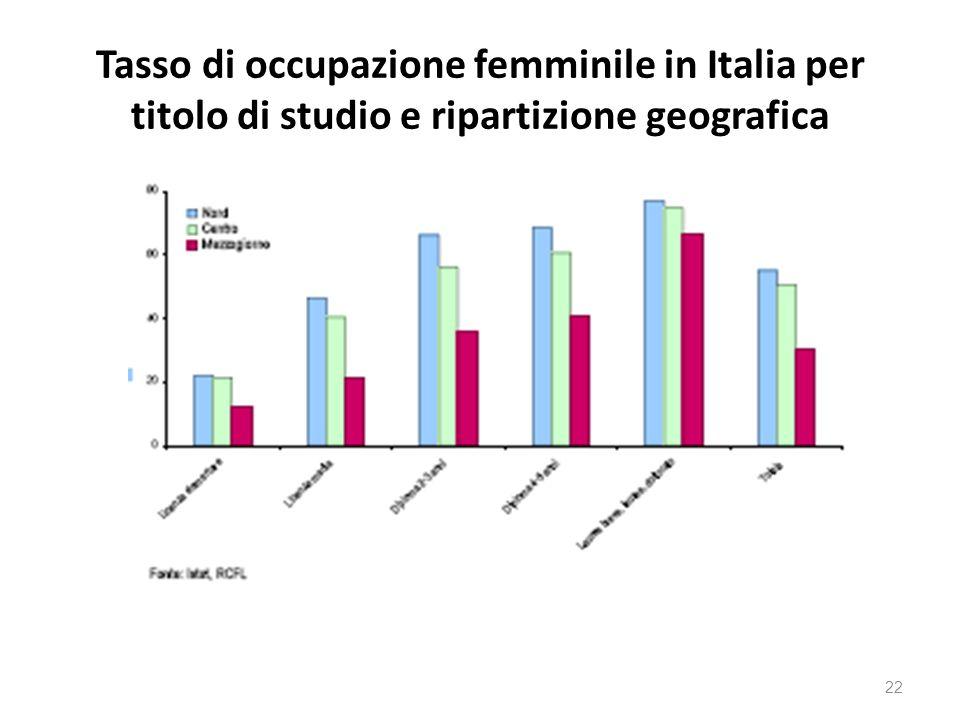 Tasso di occupazione femminile in Italia per titolo di studio e ripartizione geografica 22