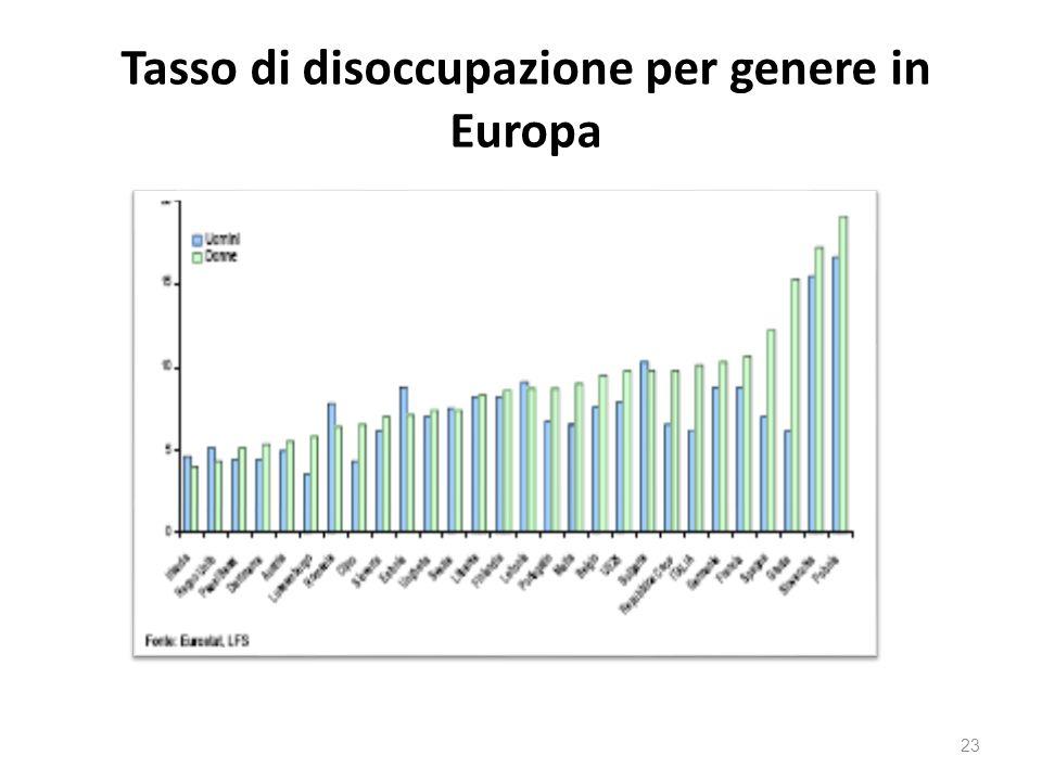 Tasso di disoccupazione per genere in Europa 23
