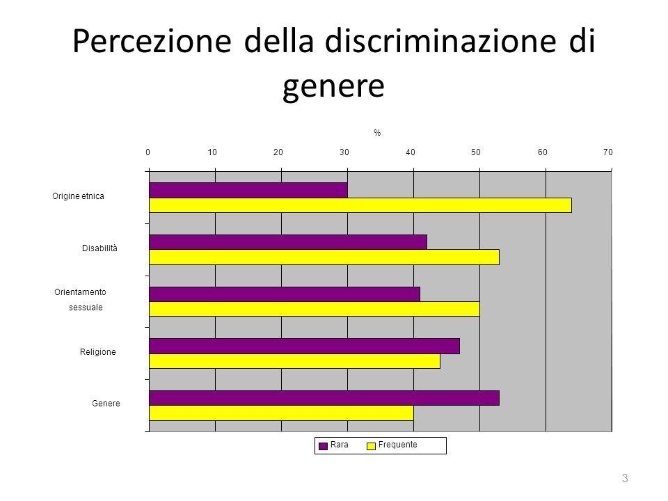 Percezione della discriminazione di genere 3 010203040506070 Origine etnica Disabilità Orientamento sessuale Religione Genere % RaraFrequente