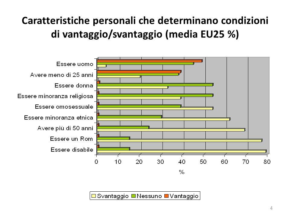 Differenziali retributivi di genere In Europa 25