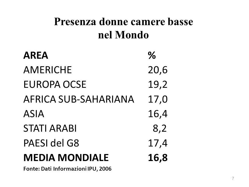 Presenza donne camere basse nel Mondo AREA% AMERICHE20,6 EUROPA OCSE19,2 AFRICA SUB-SAHARIANA17,0 ASIA16,4 STATI ARABI 8,2 PAESI del G817,4 MEDIA MOND