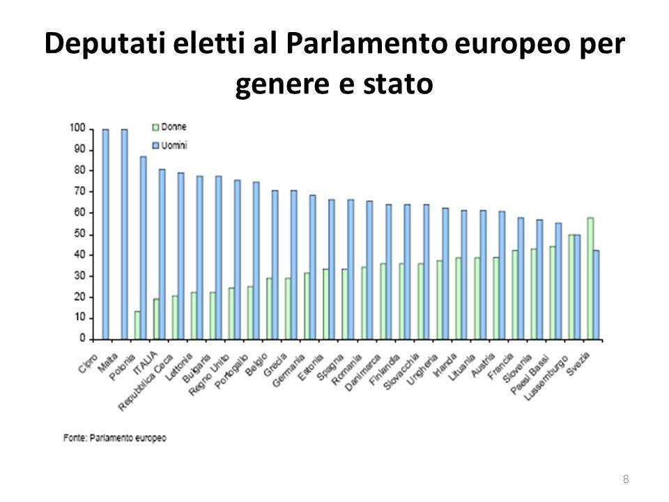 Deputati eletti al Parlamento europeo per genere e stato 8