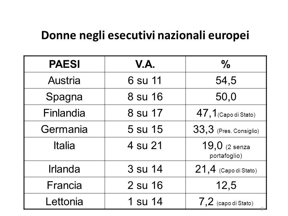 Donne negli esecutivi nazionali europei PAESIV.A.% Austria6 su 1154,5 Spagna8 su 1650,0 Finlandia8 su 1747,1 (Capo di Stato) Germania5 su 1533,3 (Pres