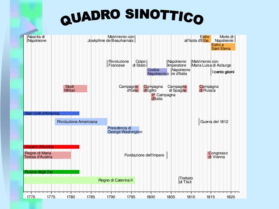 1805 – Vittoria di Napoleone contro Austria e Russia ad Austerlitz
