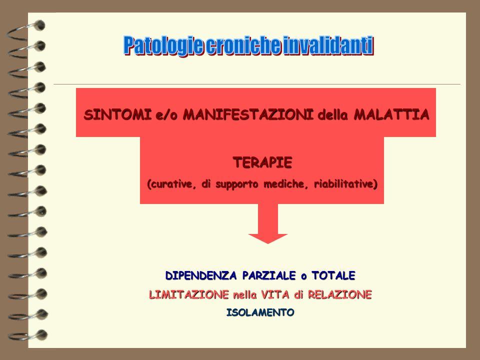 SINTOMI e/o MANIFESTAZIONI della MALATTIA TERAPIE (curative, di supporto mediche, riabilitative) DIPENDENZA PARZIALE o TOTALE LIMITAZIONE nella VITA d