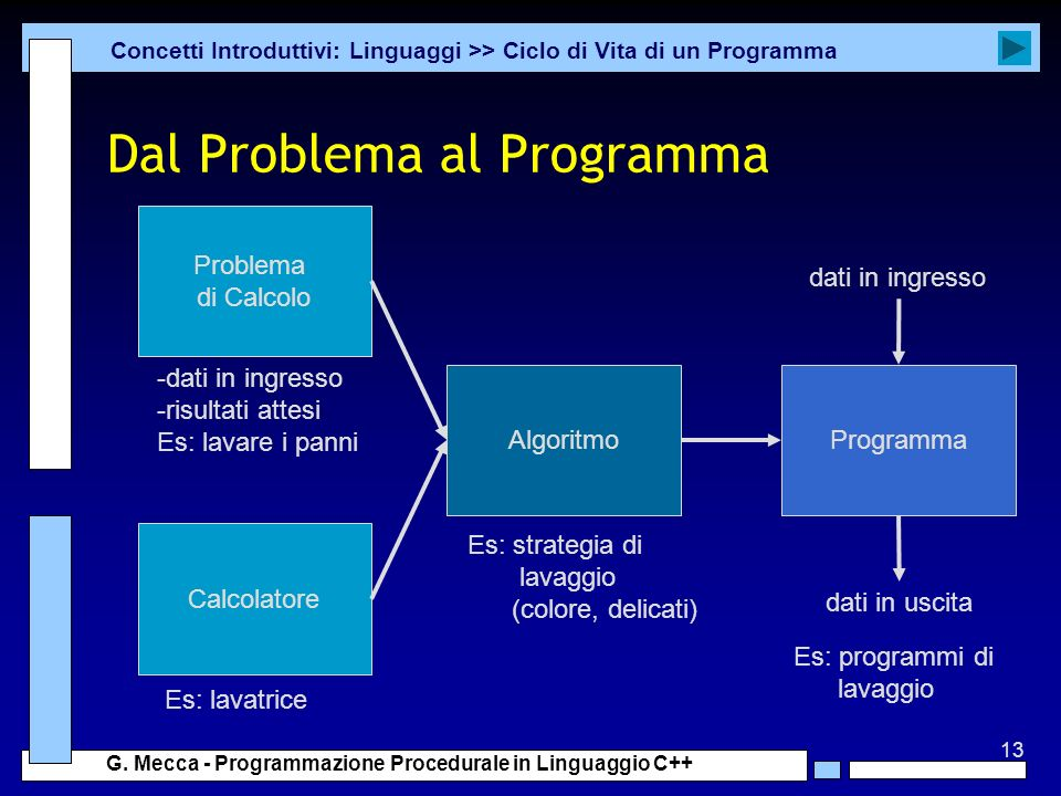 13 G. Mecca - Programmazione Procedurale in Linguaggio C++ Dal Problema al Programma Concetti Introduttivi: Linguaggi >> Ciclo di Vita di un Programma