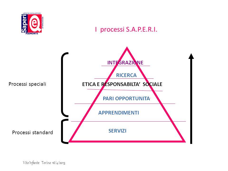 I processi S.A.P.E.R.I. SERVIZI APPRENDIMENTI PARI OPPORTUNITA ETICA E RESPONSABILTA SOCIALE RICERCA INTEGRAZIONE Processi speciali Processi standard