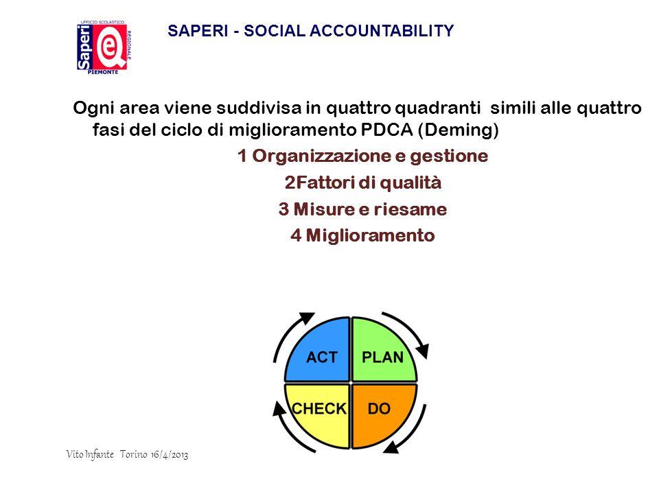 Ogni area viene suddivisa in quattro quadranti simili alle quattro fasi del ciclo di miglioramento PDCA (Deming) 1 Organizzazione e gestione 2Fattori