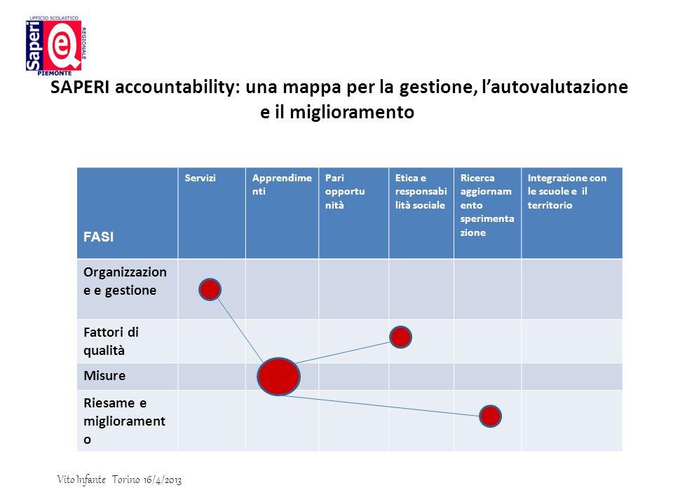 SAPERI accountability: una mappa per la gestione, lautovalutazione e il miglioramento FASI Servizi Apprendime nti Pari opportu nità Etica e responsabi