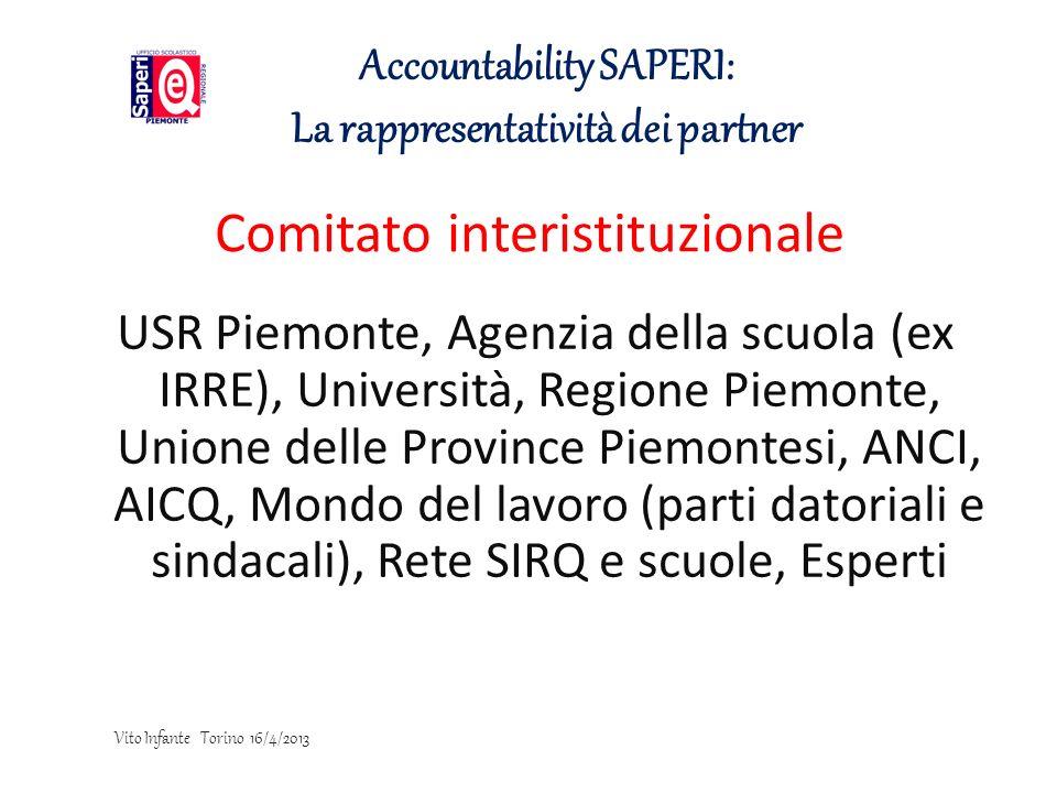Comitato interistituzionale USR Piemonte, Agenzia della scuola (ex IRRE), Università, Regione Piemonte, Unione delle Province Piemontesi, ANCI, AICQ,
