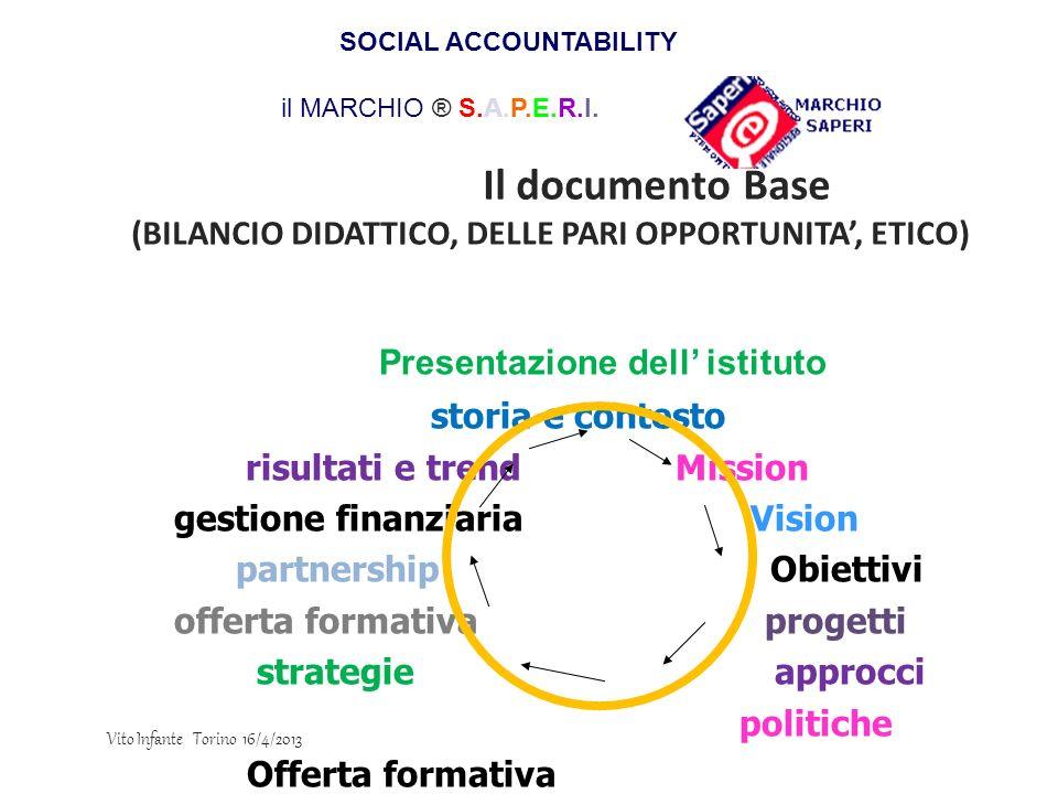 Il documento Base (BILANCIO DIDATTICO, DELLE PARI OPPORTUNITA, ETICO) Presentazione dell istituto storia e contesto risultati e trend Mission gestione