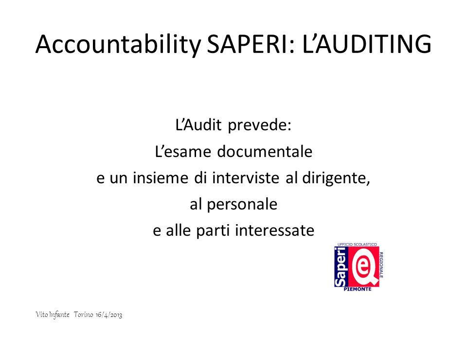 Accountability SAPERI: LAUDITING LAudit prevede: Lesame documentale e un insieme di interviste al dirigente, al personale e alle parti interessate Vit