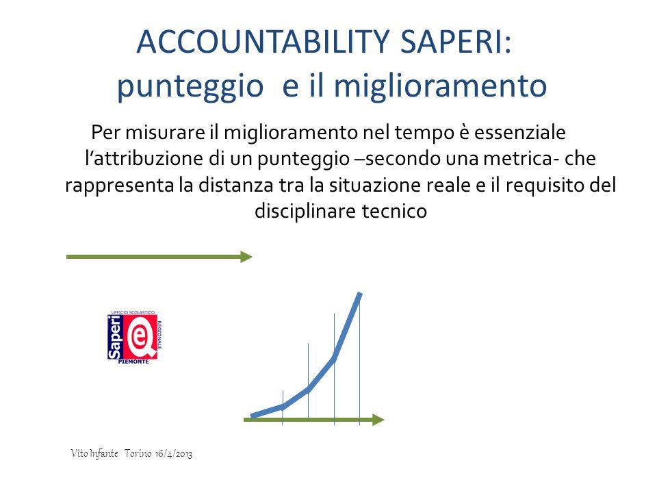 Per misurare il miglioramento nel tempo è essenziale lattribuzione di un punteggio –secondo una metrica- che rappresenta la distanza tra la situazione