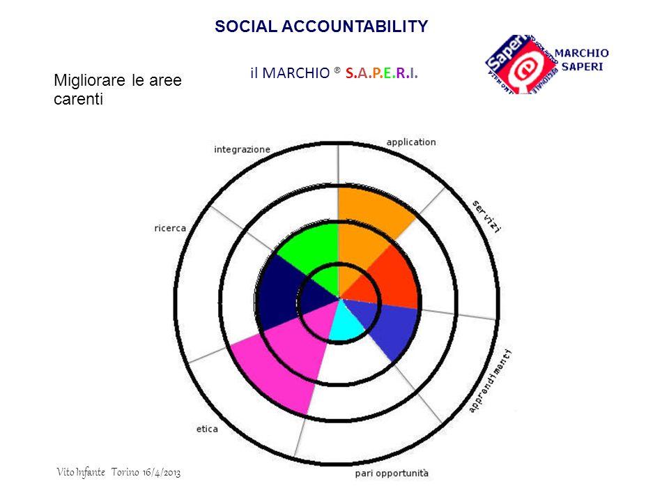 il MARCHIO ® S.A.P.E.R.I. Migliorare le aree carenti SOCIAL ACCOUNTABILITY Vito Infante Torino 16/4/2013
