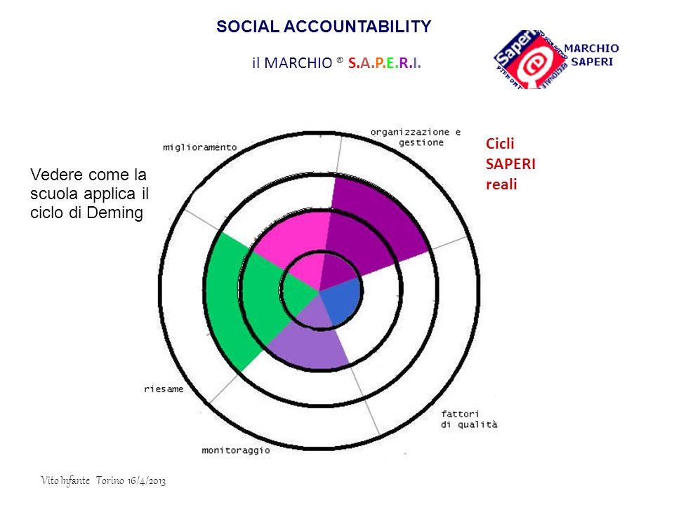 il MARCHIO ® S.A.P.E.R.I. Vedere come la scuola applica il ciclo di Deming Cicli SAPERI reali SOCIAL ACCOUNTABILITY Vito Infante Torino 16/4/2013