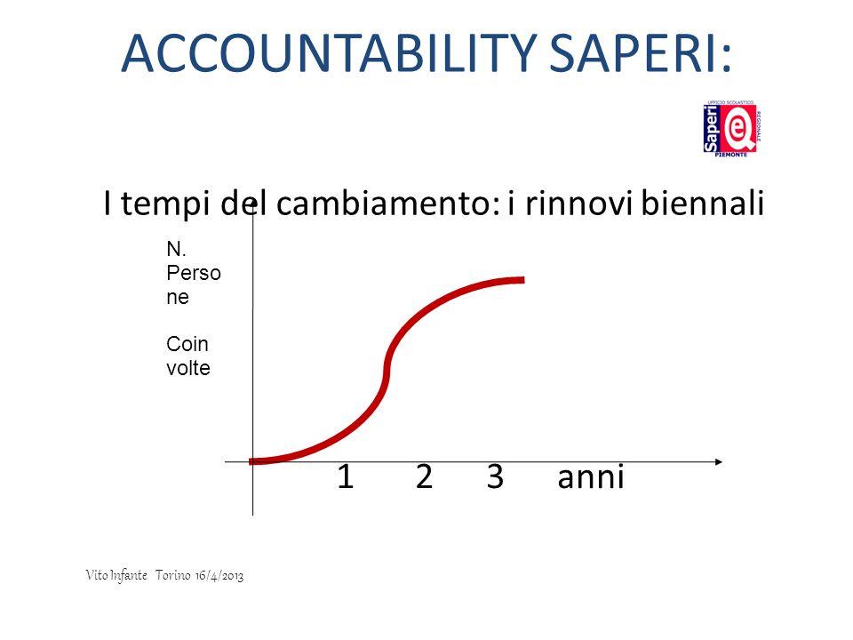 I tempi del cambiamento: i rinnovi biennali 1 2 3 anni N. Perso ne Coin volte ACCOUNTABILITY SAPERI: Vito Infante Torino 16/4/2013