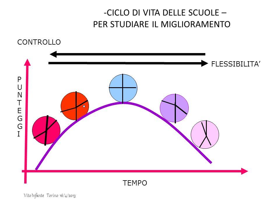 -CICLO DI VITA DELLE SCUOLE – PER STUDIARE IL MIGLIORAMENTO TEMPO PUNTEGGIPUNTEGGI FLESSIBILITA CONTROLLO Vito Infante Torino 16/4/2013