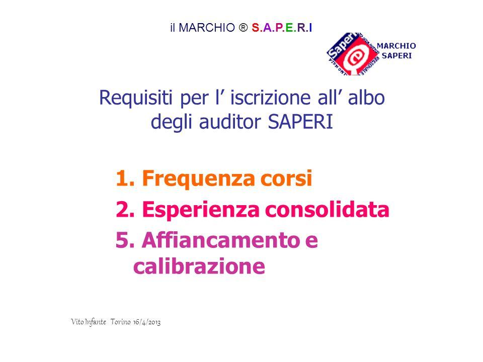 Requisiti per l iscrizione all albo degli auditor SAPERI 1. Frequenza corsi 2. Esperienza consolidata 5. Affiancamento e calibrazione il MARCHIO ® S.A