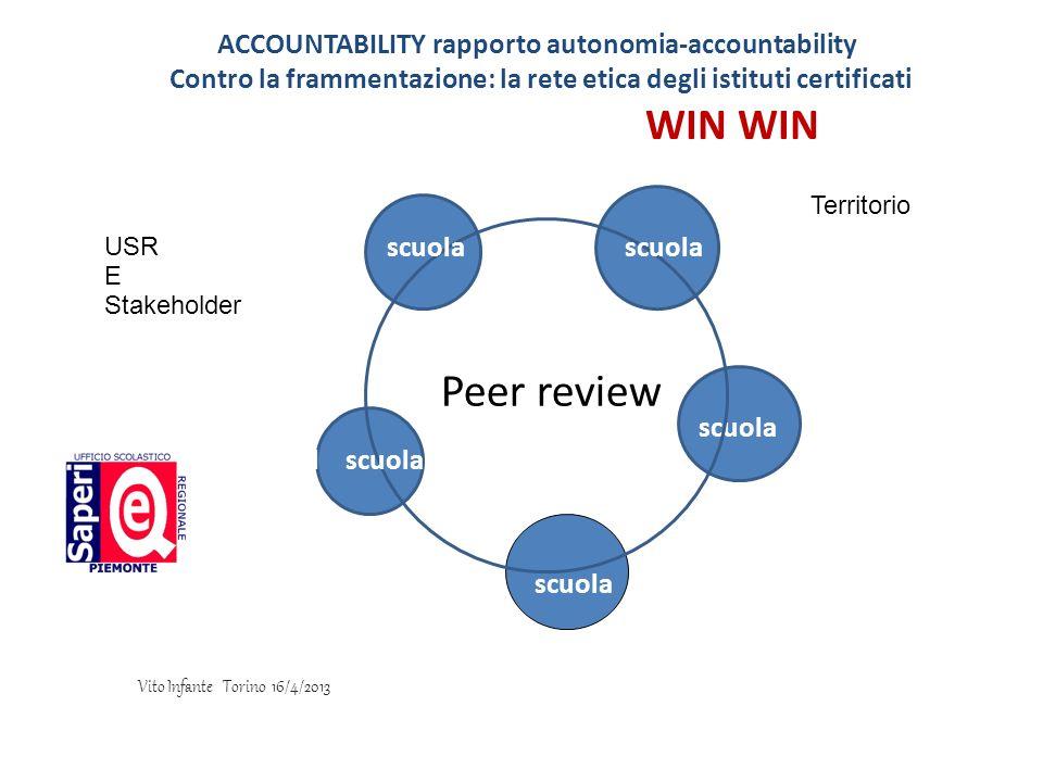 WIN WIN Peer review scuola scuol scuola Territorio USR E Stakeholder ACCOUNTABILITY rapporto autonomia-accountability Contro la frammentazione: la ret
