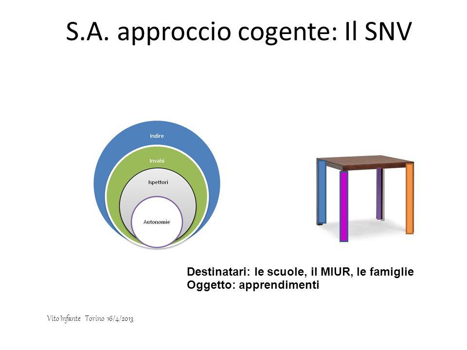 S.A. approccio cogente: Il SNV Destinatari: le scuole, il MIUR, le famiglie Oggetto: apprendimenti Vito Infante Torino 16/4/2013
