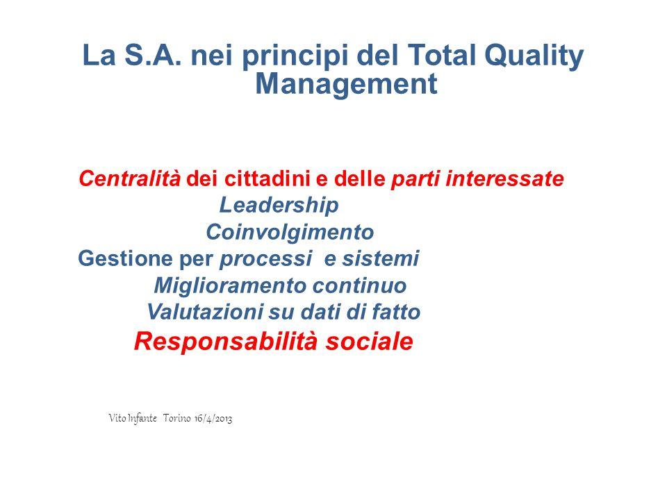 La S.A. nei principi del Total Quality Management Centralità dei cittadini e delle parti interessate Leadership Coinvolgimento Gestione per processi e