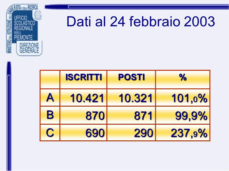 Dati al 24 febbraio 2003 237, 9 % 290690C 99,9%871870B 101, 0 % 10.32110.421A%POSTIISCRITTI