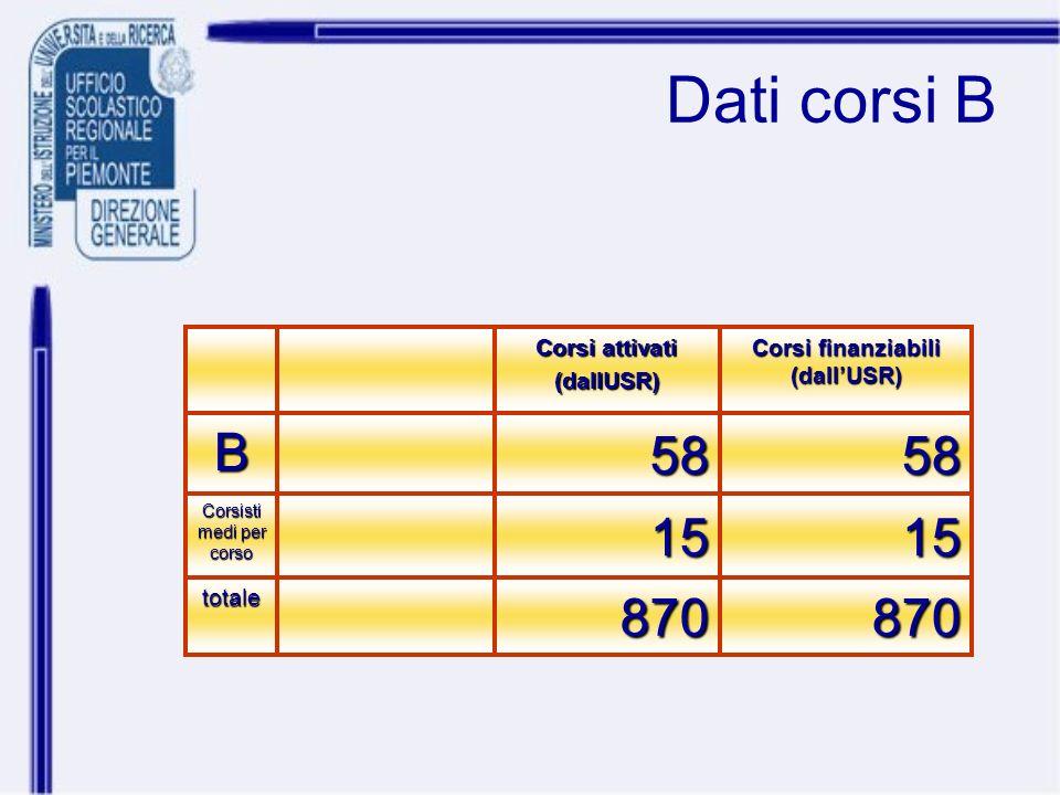 Dati corsi B 870870totale 1515 Corsisti medi per corso 5858B Corsi finanziabili (dallUSR) Corsi attivati (dallUSR)
