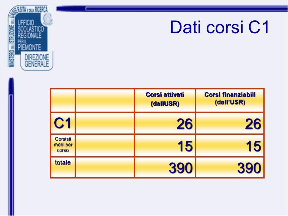 Dati corsi C1 390390totale 1515 Corsisti medi per corso 2626C1 Corsi finanziabili (dallUSR) Corsi attivati (dallUSR)