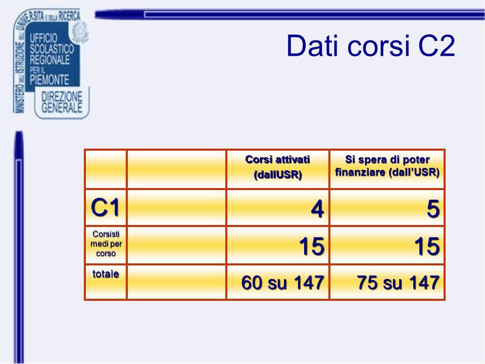 Dati corsi C2 75 su 147 60 su 147 totale 1515 Corsisti medi per corso 54C1 Si spera di poter finanziare (dallUSR) Corsi attivati (dallUSR)