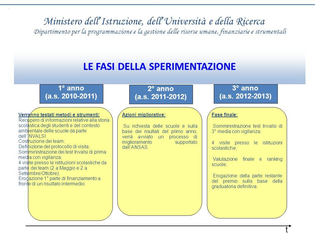 .. Ministero dell Istruzione, dell Università e della Ricerca LE FASI DELLA SPERIMENTAZIONE 1° anno (a.s. 2010-2011) 2° anno (a.s. 2011-2012) 3° anno