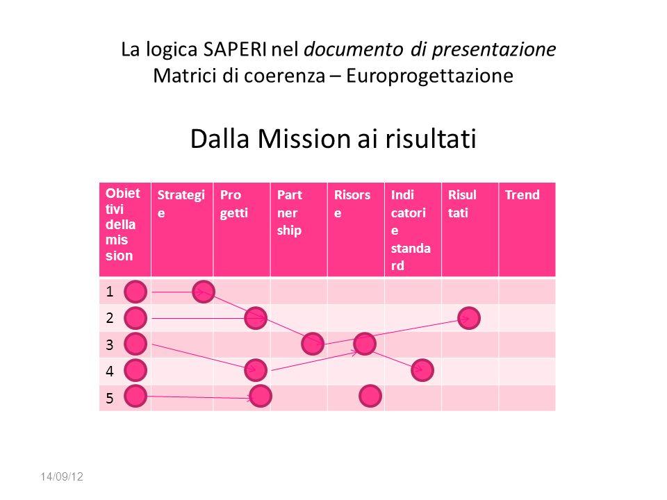 La logica SAPERI nel documento di presentazione Matrici di coerenza – Europrogettazione Dalla Mission ai risultati 14/09/12 Obiet tivi della mis sion