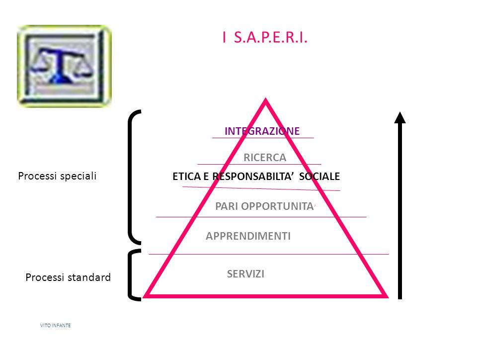 I S.A.P.E.R.I. SERVIZI APPRENDIMENTI PARI OPPORTUNITA ETICA E RESPONSABILTA SOCIALE RICERCA INTEGRAZIONE VITO INFANTE Processi speciali Processi stand
