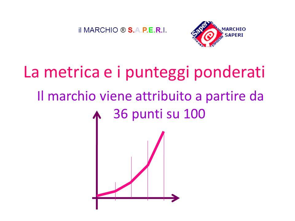 La metrica e i punteggi ponderati Il marchio viene attribuito a partire da 36 punti su 100 il MARCHIO ® S.A.P.E.R.I.