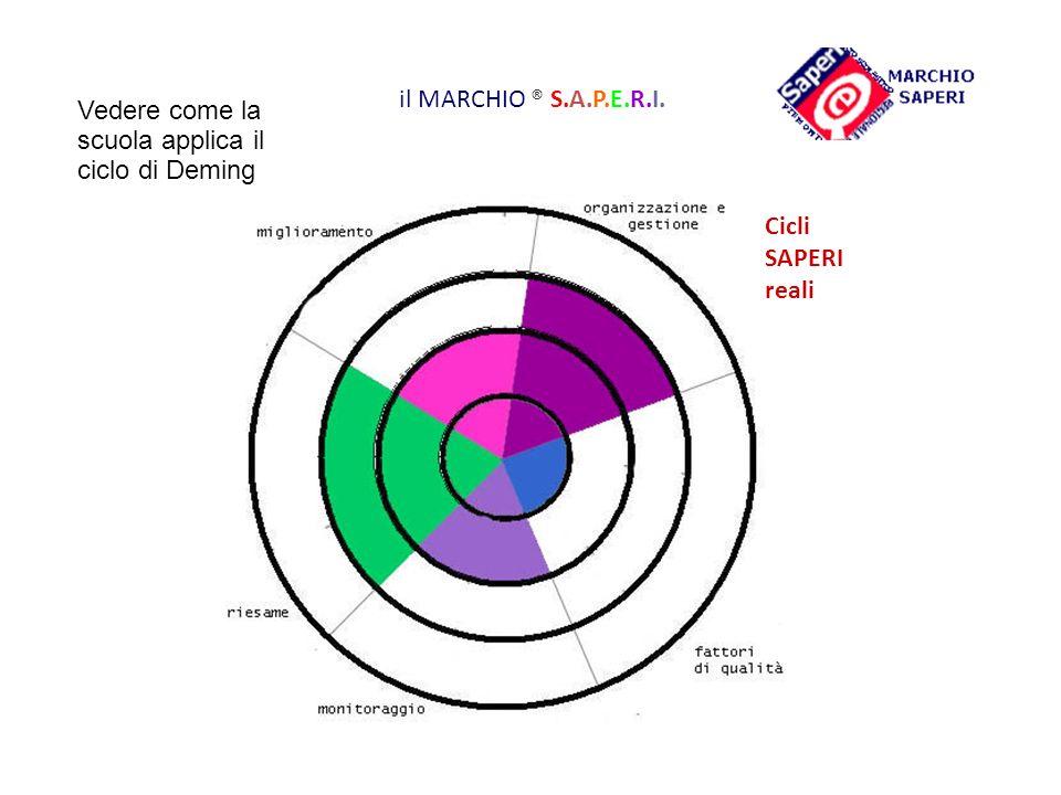 il MARCHIO ® S.A.P.E.R.I. Vedere come la scuola applica il ciclo di Deming Cicli SAPERI reali