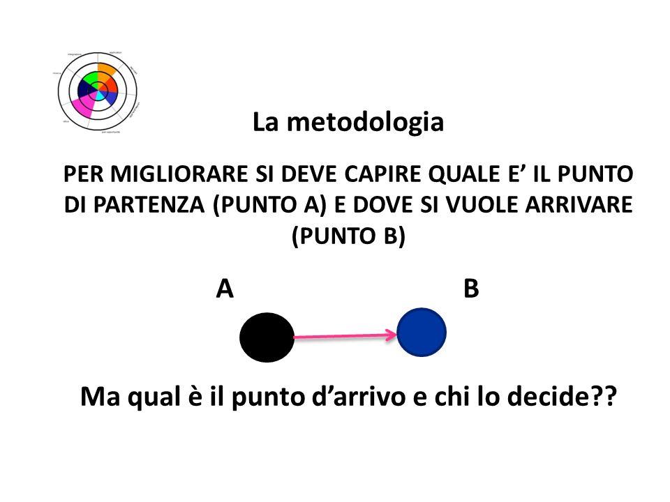 La metodologia PER MIGLIORARE SI DEVE CAPIRE QUALE E IL PUNTO DI PARTENZA (PUNTO A) E DOVE SI VUOLE ARRIVARE (PUNTO B) A B Ma qual è il punto darrivo